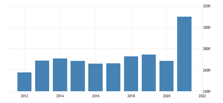 united states real gross domestic product by industry private industries professional and business services administrative and waste management services for mississippi fed data