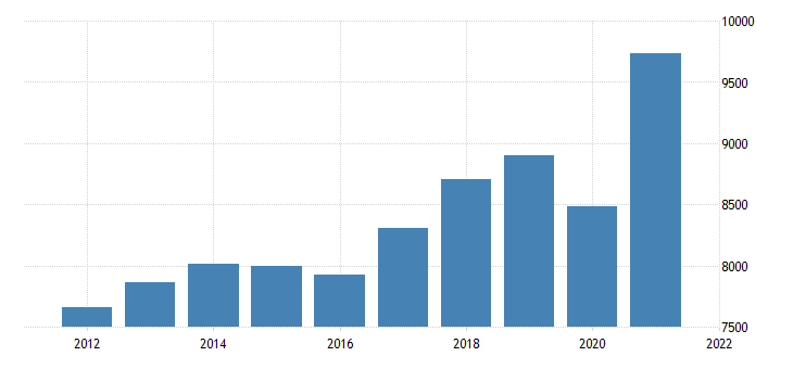 united states real gross domestic product by industry private industries professional and business services administrative and waste management services for missouri fed data