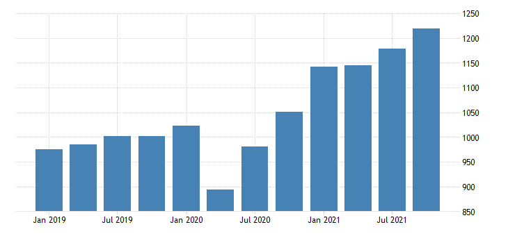 united states real gross domestic product by industry private industries professional and business services administrative and waste management services for montana mil of chn 2009 dollar fed data