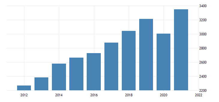 united states real gross domestic product by industry private industries professional and business services administrative and waste management services for nebraska fed data