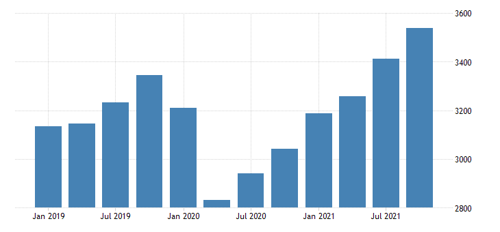 united states real gross domestic product by industry private industries professional and business services administrative and waste management services for nebraska mil of chn 2009 dollar fed data