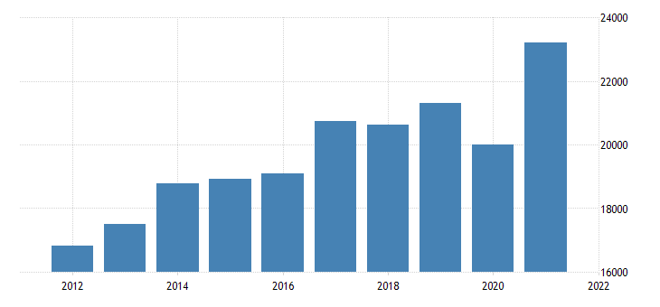 united states real gross domestic product by industry private industries professional and business services administrative and waste management services for new jersey fed data