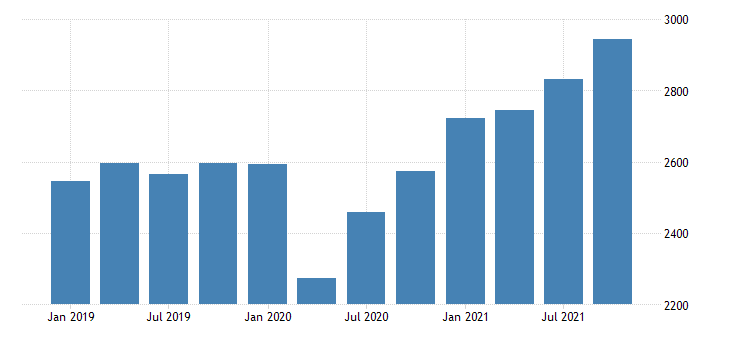 united states real gross domestic product by industry private industries professional and business services administrative and waste management services for new mexico mil of chn 2009 dollar fed data