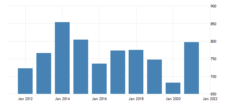 united states real gross domestic product by industry private industries professional and business services administrative and waste management services for north dakota fed data