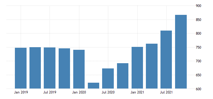 united states real gross domestic product by industry private industries professional and business services administrative and waste management services for north dakota mil of chn 2009 dollar fed data