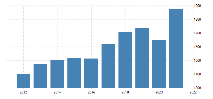 united states real gross domestic product by industry private industries professional and business services administrative and waste management services for rhode island fed data