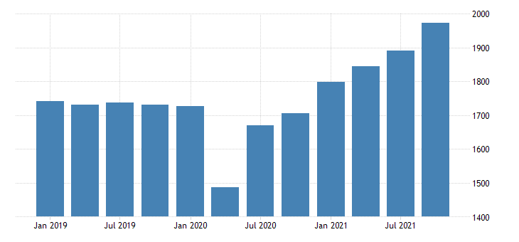 united states real gross domestic product by industry private industries professional and business services administrative and waste management services for rhode island mil of chn 2009 dollar fed data