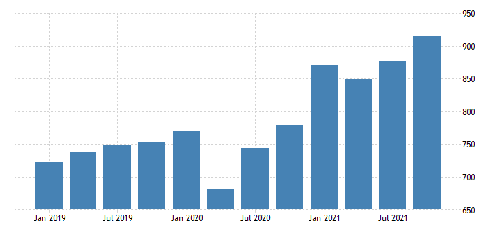 united states real gross domestic product by industry private industries professional and business services administrative and waste management services for south dakota mil of chn 2009 dollar fed data
