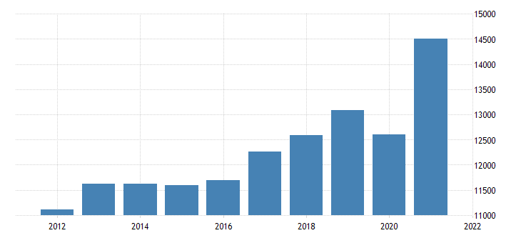 united states real gross domestic product by industry private industries professional and business services administrative and waste management services for tennessee fed data