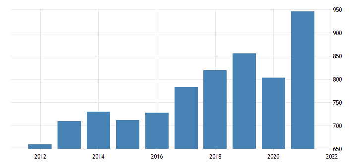 united states real gross domestic product by industry private industries professional and business services administrative and waste management services for vermont fed data