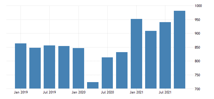 united states real gross domestic product by industry private industries professional and business services administrative and waste management services for vermont mil of chn 2009 dollar fed data