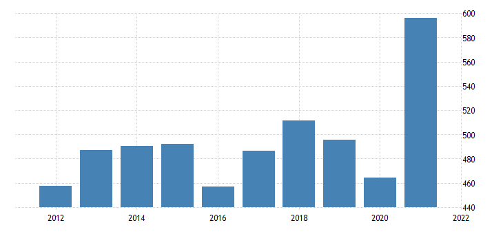 united states real gross domestic product by industry private industries professional and business services administrative and waste management services for wyoming fed data