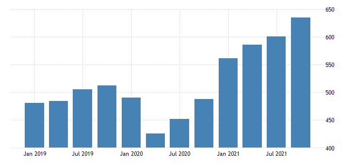 united states real gross domestic product by industry private industries professional and business services administrative and waste management services for wyoming mil of chn 2009 dollar fed data
