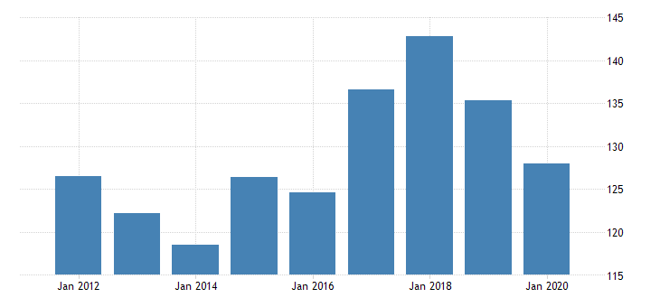 united states real gross domestic product by industry private industries professional and business services administrative and waste management services waste management and remediation services for delaware fed data