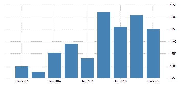 united states real gross domestic product by industry private industries professional and business services administrative and waste management services waste management and remediation services for massachusetts fed data
