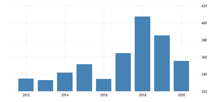 united states real gross domestic product by industry private industries professional and business services administrative and waste management services waste management and remediation services for nevada fed data