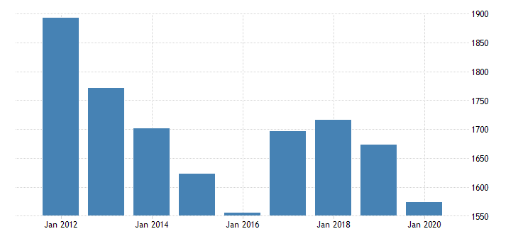 united states real gross domestic product by industry private industries professional and business services administrative and waste management services waste management and remediation services for new jersey fed data