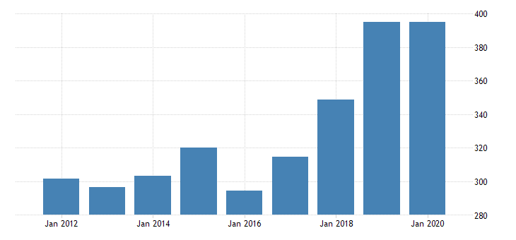united states real gross domestic product by industry private industries professional and business services administrative and waste management services waste management and remediation services for new mexico fed data