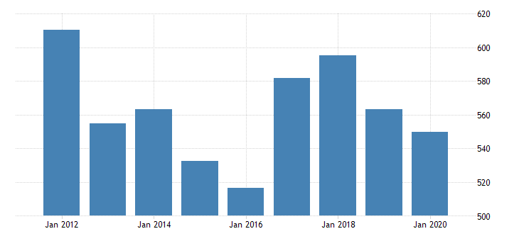 united states real gross domestic product by industry private industries professional and business services administrative and waste management services waste management and remediation services for oregon fed data