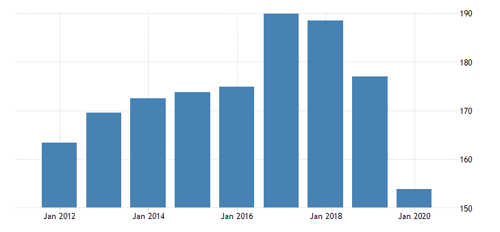 united states real gross domestic product by industry private industries professional and business services administrative and waste management services waste management and remediation services for rhode island fed data