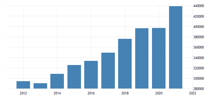 united states real gross domestic product by industry private industries professional and business services for california fed data