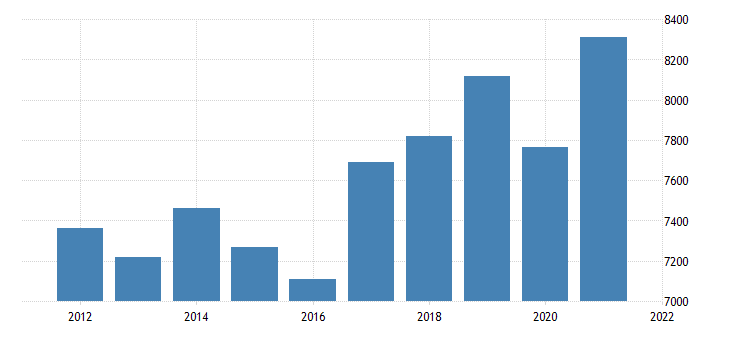 united states real gross domestic product by industry private industries professional and business services for delaware fed data