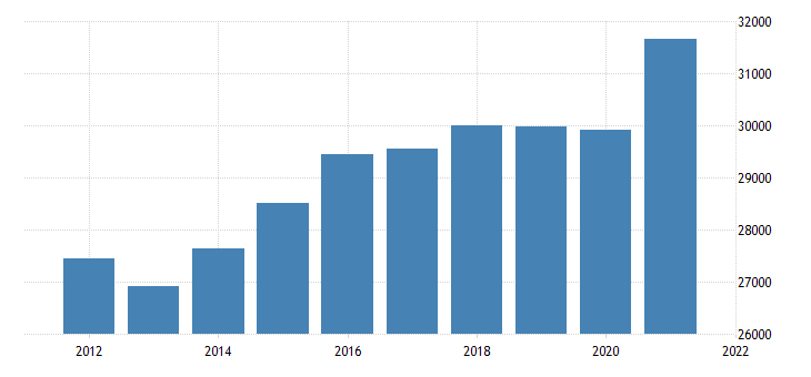 united states real gross domestic product by industry private industries professional and business services for district of columbia fed data