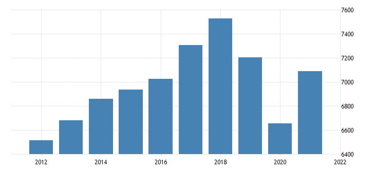 united states real gross domestic product by industry private industries professional and business services for hawaii fed data