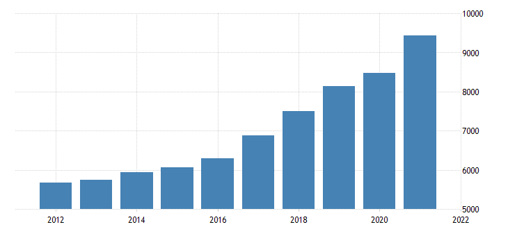 united states real gross domestic product by industry private industries professional and business services for idaho fed data