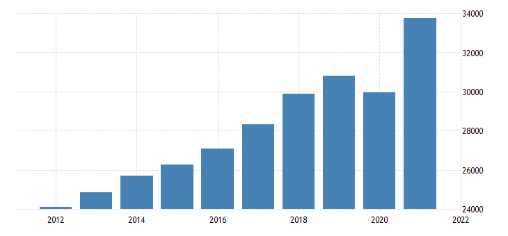 united states real gross domestic product by industry private industries professional and business services for indiana fed data