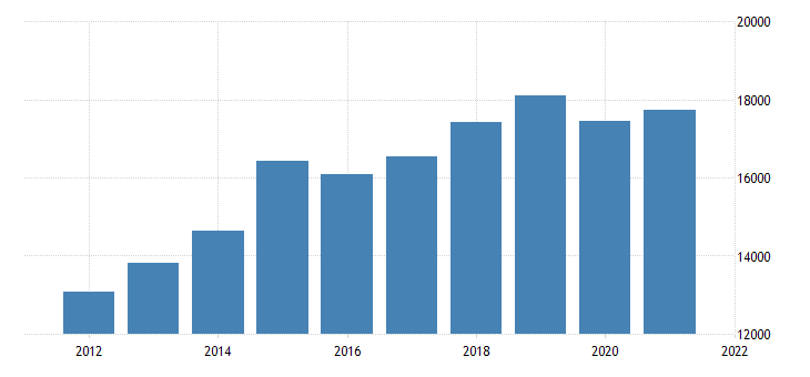 united states real gross domestic product by industry private industries professional and business services for kansas fed data