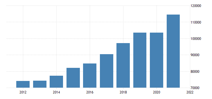 united states real gross domestic product by industry private industries professional and business services for massachusetts fed data