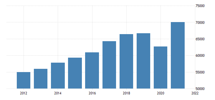 united states real gross domestic product by industry private industries professional and business services for michigan fed data