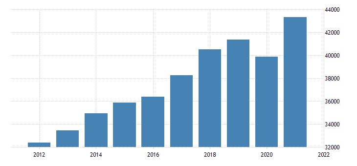 united states real gross domestic product by industry private industries professional and business services for missouri fed data