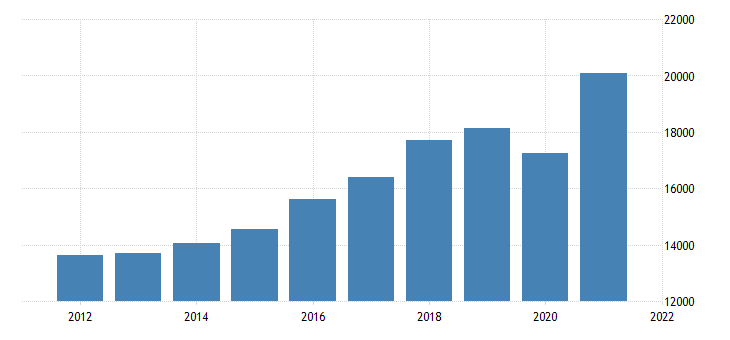 united states real gross domestic product by industry private industries professional and business services for nevada fed data