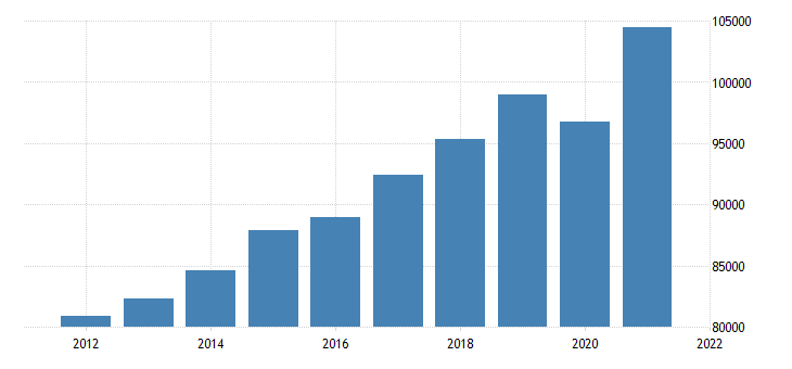 united states real gross domestic product by industry private industries professional and business services for new jersey fed data