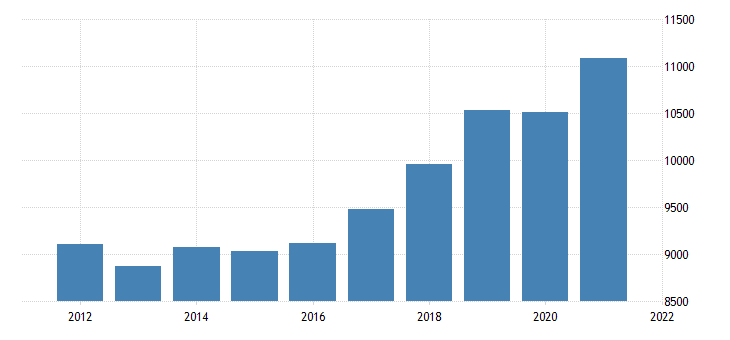 united states real gross domestic product by industry private industries professional and business services for new mexico fed data