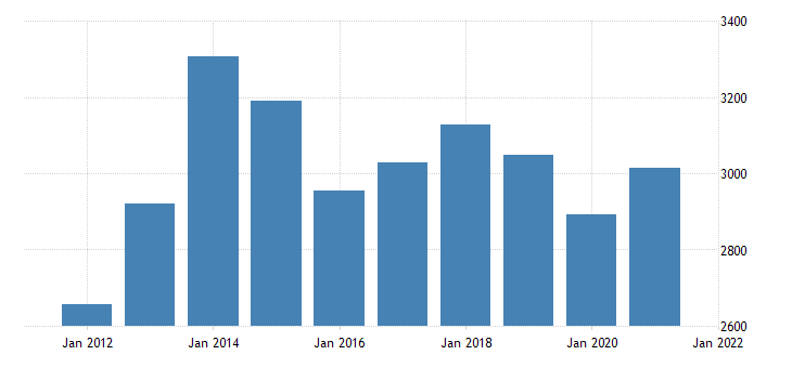 united states real gross domestic product by industry private industries professional and business services for north dakota fed data