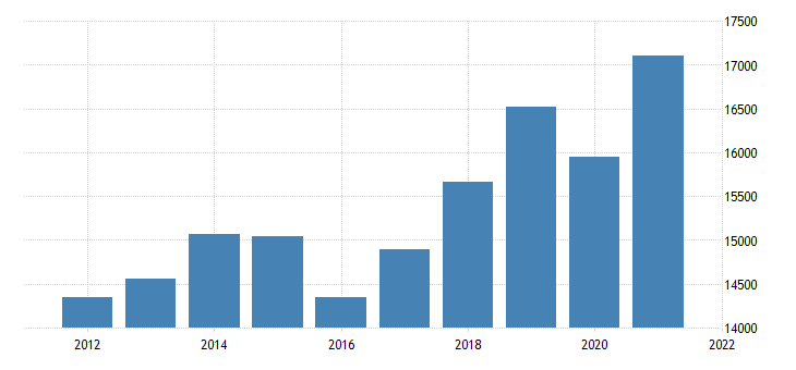 united states real gross domestic product by industry private industries professional and business services for oklahoma fed data