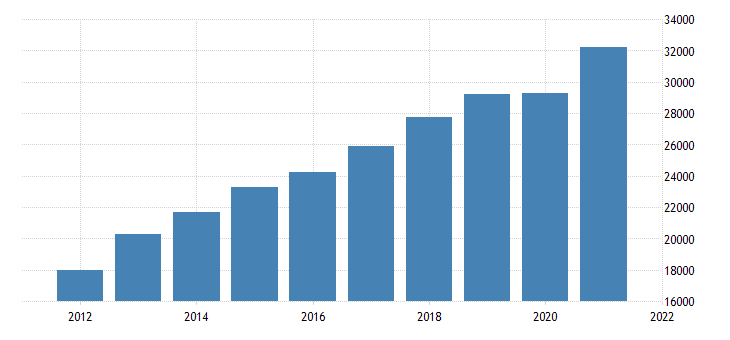 united states real gross domestic product by industry private industries professional and business services for oregon fed data