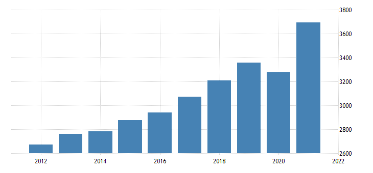 united states real gross domestic product by industry private industries professional and business services for vermont fed data