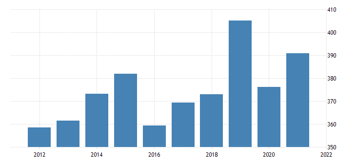 united states real gross domestic product by industry private industries professional and business services management of companies and enterprises for alaska fed data