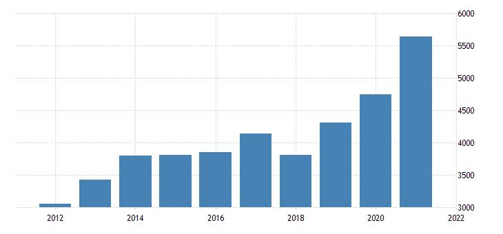 united states real gross domestic product by industry private industries professional and business services management of companies and enterprises for arizona fed data