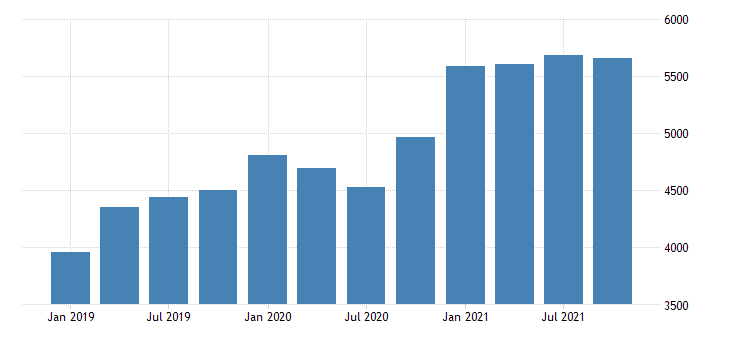 united states real gross domestic product by industry private industries professional and business services management of companies and enterprises for arizona mil of chn 2009 dollar fed data