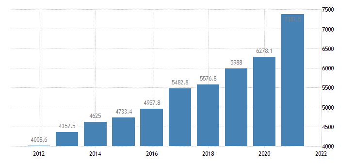 united states real gross domestic product by industry private industries professional and business services management of companies and enterprises for arkansas fed data