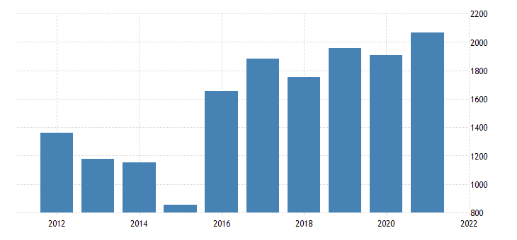 united states real gross domestic product by industry private industries professional and business services management of companies and enterprises for delaware fed data