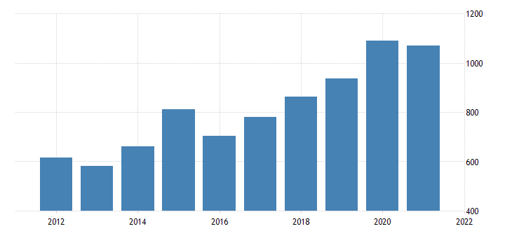 united states real gross domestic product by industry private industries professional and business services management of companies and enterprises for district of columbia fed data