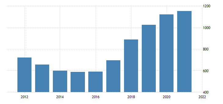 united states real gross domestic product by industry private industries professional and business services management of companies and enterprises for idaho fed data