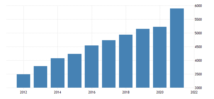 united states real gross domestic product by industry private industries professional and business services management of companies and enterprises for indiana fed data
