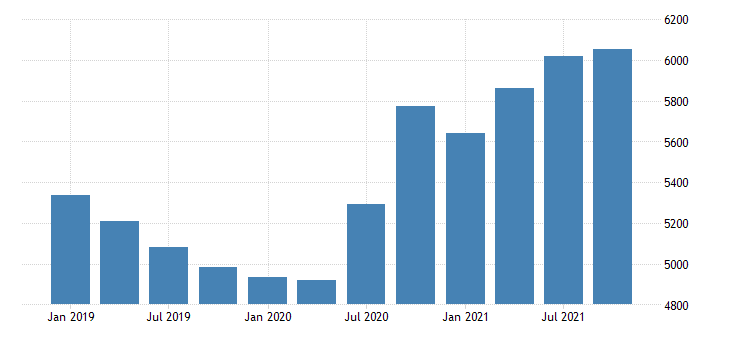 united states real gross domestic product by industry private industries professional and business services management of companies and enterprises for indiana mil of chn 2009 dollar fed data